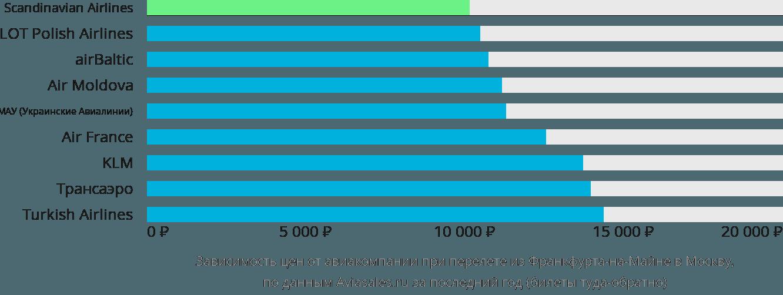 Динамика цен в зависимости от авиакомпании, совершающей перелет из Франкфурта-на-Майне в Москву