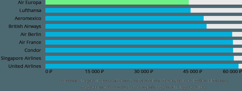 Динамика цен в зависимости от авиакомпании, совершающей перелет из Франкфурта-на-Майне в Мексику