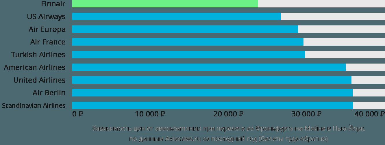 Динамика цен в зависимости от авиакомпании, совершающей перелет из Франкфурта-на-Майне в Нью-Йорк
