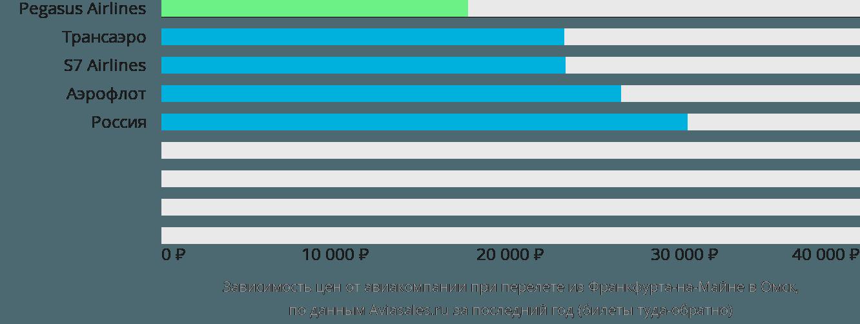 Динамика цен в зависимости от авиакомпании, совершающей перелет из Франкфурта-на-Майне в Омск