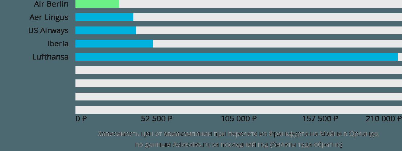 Динамика цен в зависимости от авиакомпании, совершающей перелет из Франкфурта-на-Майне в Орландо