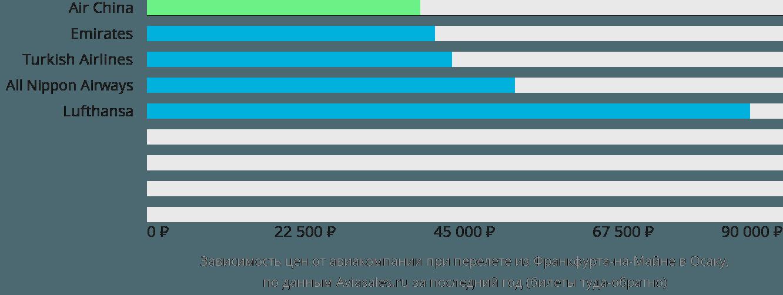Динамика цен в зависимости от авиакомпании, совершающей перелет из Франкфурта-на-Майне в Осаку