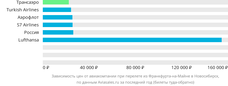 Динамика цен в зависимости от авиакомпании, совершающей перелет из Франкфурта-на-Майне в Новосибирск