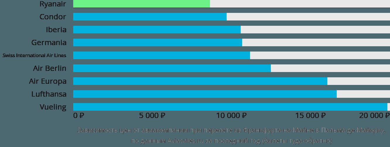 Динамика цен в зависимости от авиакомпании, совершающей перелет из Франкфурта-на-Майне в Пальма-де-Мальорку