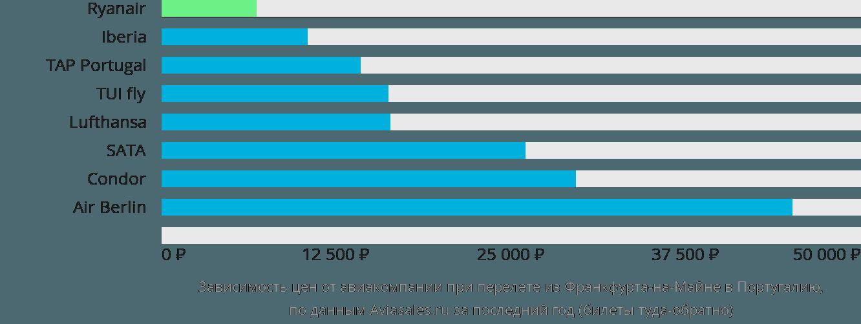 Динамика цен в зависимости от авиакомпании, совершающей перелёт из Франкфурта-на-Майне в Португалию