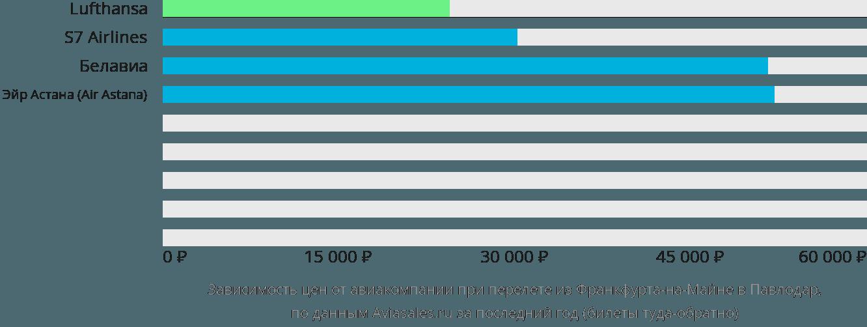 Динамика цен в зависимости от авиакомпании, совершающей перелет из Франкфурта-на-Майне в Павлодар