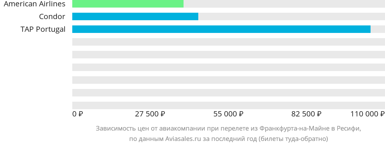 Динамика цен в зависимости от авиакомпании, совершающей перелет из Франкфурта-на-Майне в Ресифи