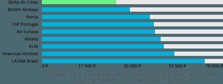 Динамика цен в зависимости от авиакомпании, совершающей перелет из Франкфурта-на-Майне в Рио-де-Жанейро