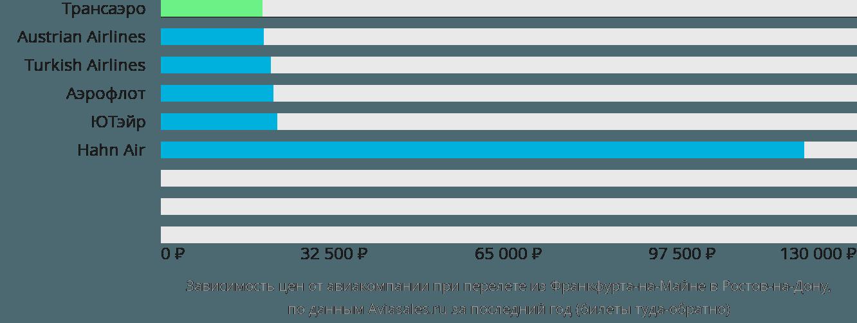 Динамика цен в зависимости от авиакомпании, совершающей перелет из Франкфурта-на-Майне в Ростов-на-Дону