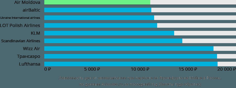 Динамика цен в зависимости от авиакомпании, совершающей перелет из Франкфурта-на-Майне в Россию