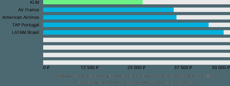 Динамика цен в зависимости от авиакомпании, совершающей перелет из Франкфурта-на-Майне в Сан-Паулу