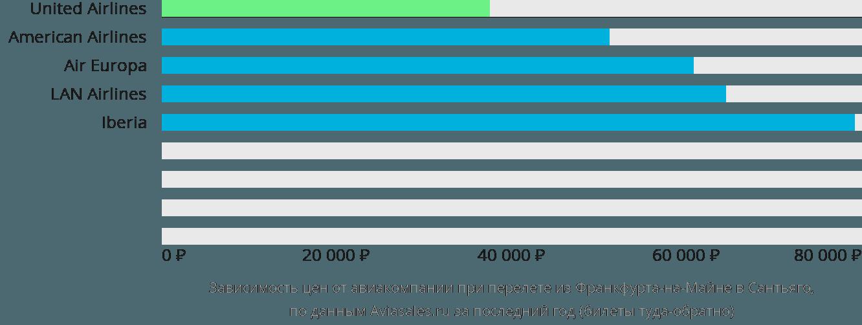 Динамика цен в зависимости от авиакомпании, совершающей перелет из Франкфурта-на-Майне в Сантьяго