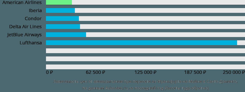 Динамика цен в зависимости от авиакомпании, совершающей перелет из Франкфурта-на-Майне в Санто-Доминго