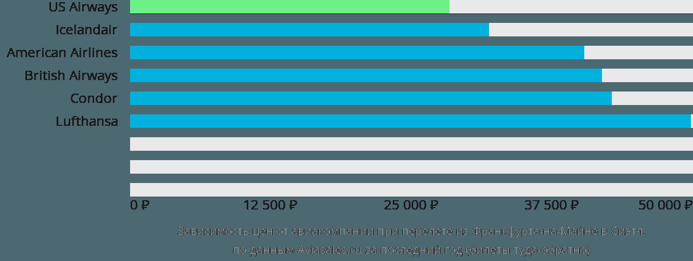 Динамика цен в зависимости от авиакомпании, совершающей перелет из Франкфурта-на-Майне в Сиэтл
