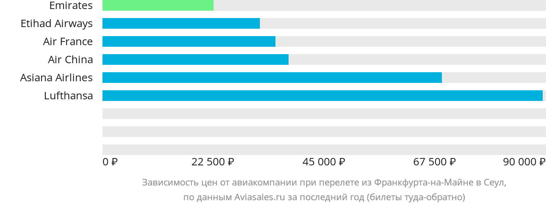 Динамика цен в зависимости от авиакомпании, совершающей перелет из Франкфурта-на-Майне в Сеул