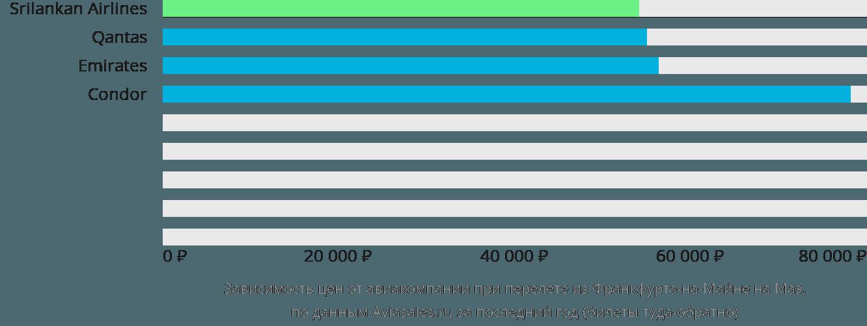 Динамика цен в зависимости от авиакомпании, совершающей перелет из Франкфурта-на-Майне на Маэ