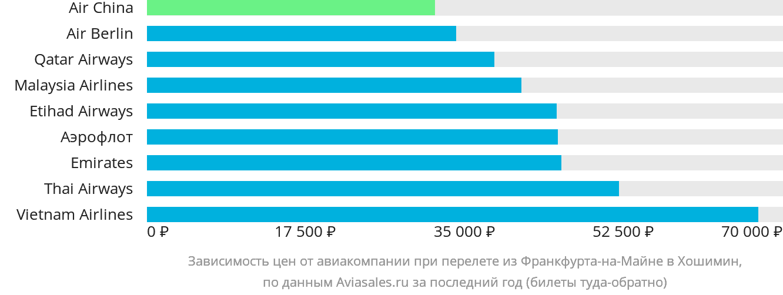 Динамика цен в зависимости от авиакомпании, совершающей перелет из Франкфурта-на-Майне в Хошимин