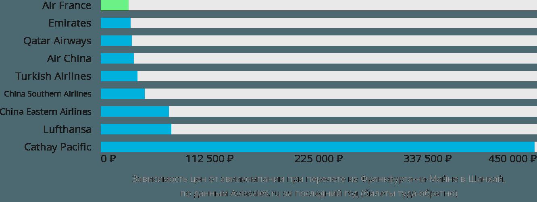 Динамика цен в зависимости от авиакомпании, совершающей перелет из Франкфурта-на-Майне в Шанхай