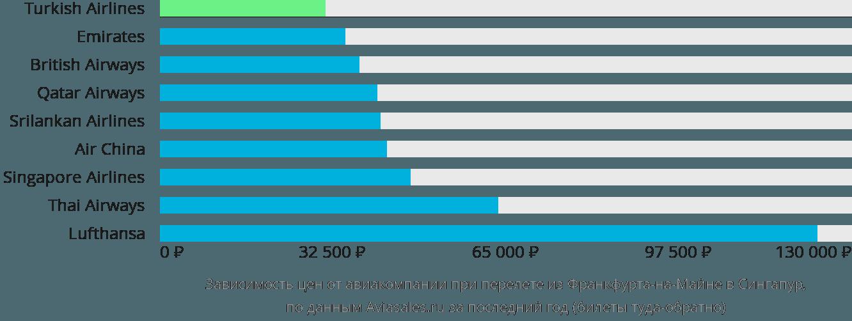 Динамика цен в зависимости от авиакомпании, совершающей перелет из Франкфурта-на-Майне в Сингапур