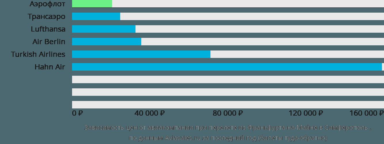 Динамика цен в зависимости от авиакомпании, совершающей перелет из Франкфурта-на-Майне в Симферополь