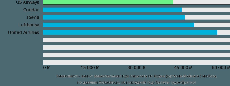Динамика цен в зависимости от авиакомпании, совершающей перелет из Франкфурта-на-Майне в Сан-Хосе