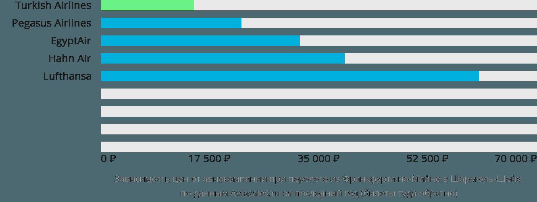 Динамика цен в зависимости от авиакомпании, совершающей перелет из Франкфурта-на-Майне в Шарм-эль-Шейх