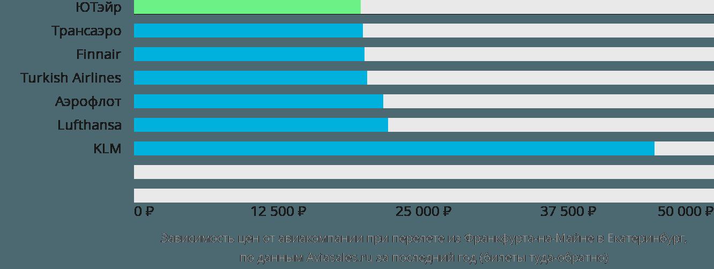 Динамика цен в зависимости от авиакомпании, совершающей перелет из Франкфурта-на-Майне в Екатеринбург