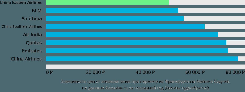 Динамика цен в зависимости от авиакомпании, совершающей перелет из Франкфурта-на-Майне в Сидней