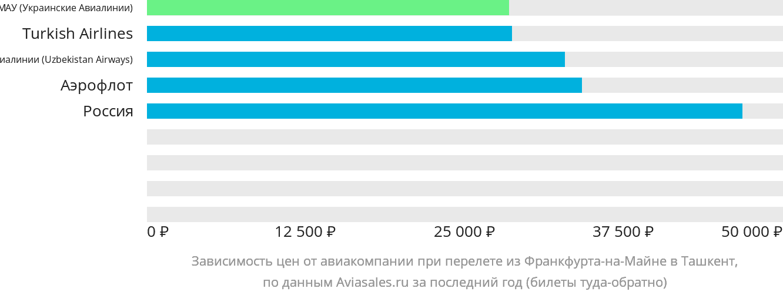 Динамика цен в зависимости от авиакомпании, совершающей перелет из Франкфурта-на-Майне в Ташкент