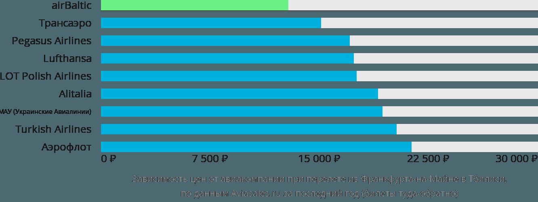 Динамика цен в зависимости от авиакомпании, совершающей перелет из Франкфурта-на-Майне в Тбилиси