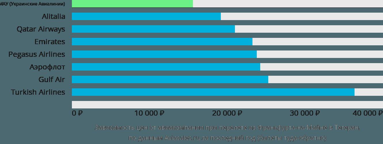 Динамика цен в зависимости от авиакомпании, совершающей перелет из Франкфурта-на-Майне в Тегеран
