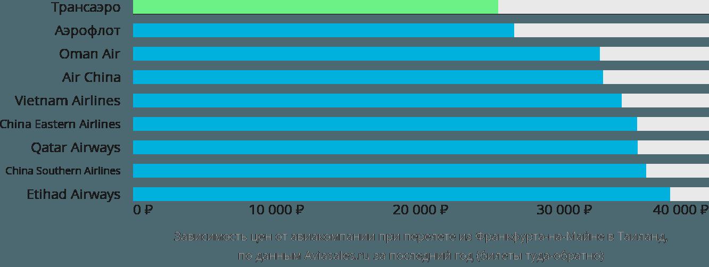 Динамика цен в зависимости от авиакомпании, совершающей перелет из Франкфурта-на-Майне в Таиланд