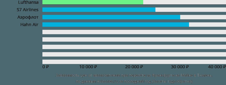 Динамика цен в зависимости от авиакомпании, совершающей перелет из Франкфурта-на-Майне в Тюмень