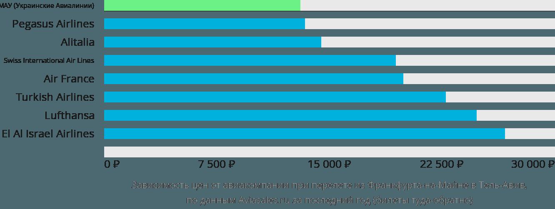 Динамика цен в зависимости от авиакомпании, совершающей перелет из Франкфурта-на-Майне в Тель-Авив