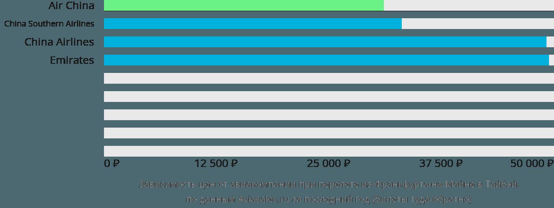 Динамика цен в зависимости от авиакомпании, совершающей перелет из Франкфурта-на-Майне в Тайбэй