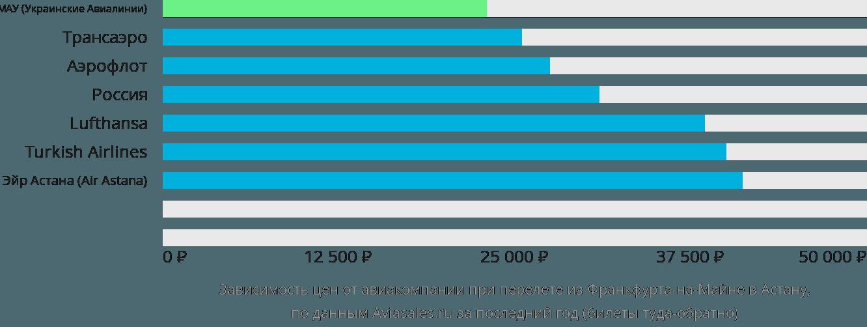 Динамика цен в зависимости от авиакомпании, совершающей перелет из Франкфурта-на-Майне в Астану