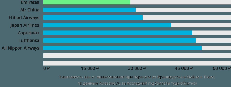 Динамика цен в зависимости от авиакомпании, совершающей перелет из Франкфурта-на-Майне в Токио