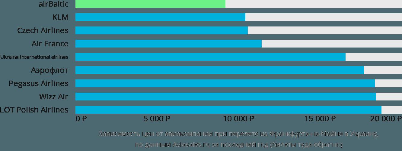 Динамика цен в зависимости от авиакомпании, совершающей перелет из Франкфурта-на-Майне в Украину
