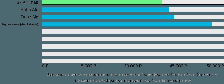 Динамика цен в зависимости от авиакомпании, совершающей перелет из Франкфурта-на-Майне в Усть-Каменогорск