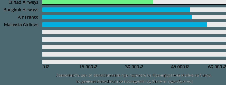 Динамика цен в зависимости от авиакомпании, совершающей перелет из Франкфурта-на-Майне на Самуи