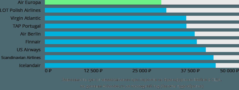 Динамика цен в зависимости от авиакомпании, совершающей перелет из Франкфурта-на-Майне в США