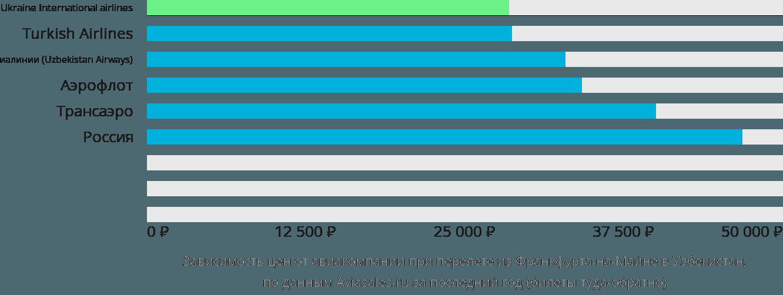 Динамика цен в зависимости от авиакомпании, совершающей перелёт из Франкфурта-на-Майне в Узбекистан