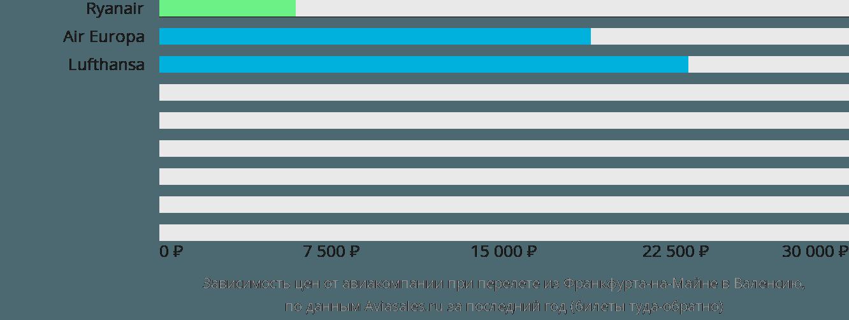 Динамика цен в зависимости от авиакомпании, совершающей перелет из Франкфурта-на-Майне в Валенсию