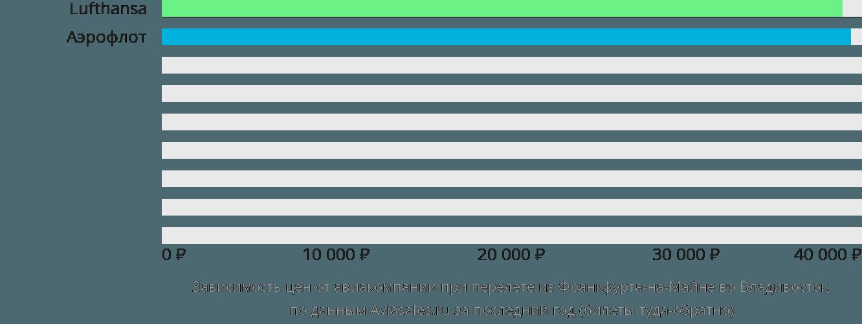Динамика цен в зависимости от авиакомпании, совершающей перелет из Франкфурта-на-Майне во Владивосток