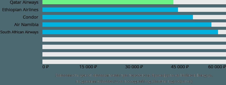 Динамика цен в зависимости от авиакомпании, совершающей перелет из Франкфурта-на-Майне в Виндхук