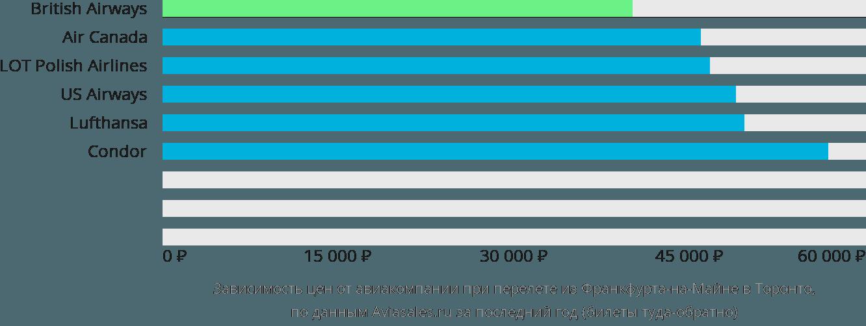 Динамика цен в зависимости от авиакомпании, совершающей перелет из Франкфурта-на-Майне в Торонто