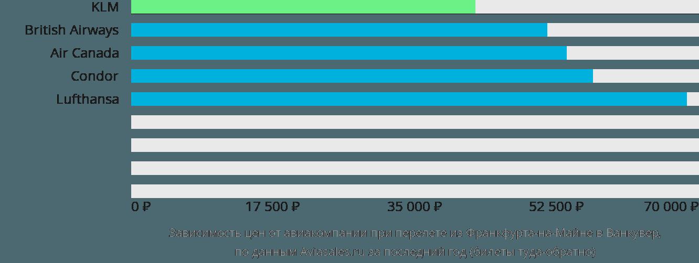 Динамика цен в зависимости от авиакомпании, совершающей перелет из Франкфурта-на-Майне в Ванкувер