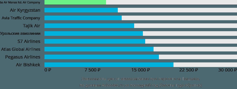 Динамика цен в зависимости от авиакомпании, совершающей перелет из Бишкека
