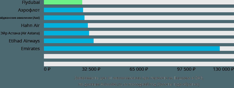 Динамика цен в зависимости от авиакомпании, совершающей перелет из Бишкека в ОАЭ