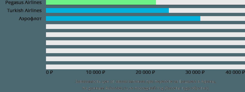 Динамика цен в зависимости от авиакомпании, совершающей перелет из Бишкека в Афины